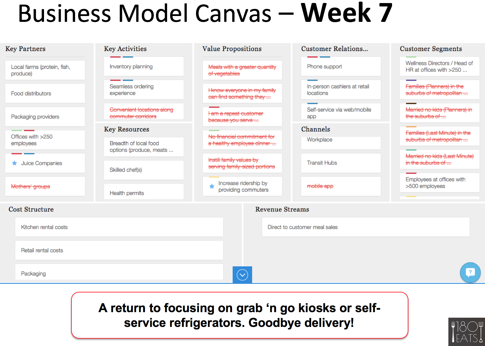 usiness model canvas week 7